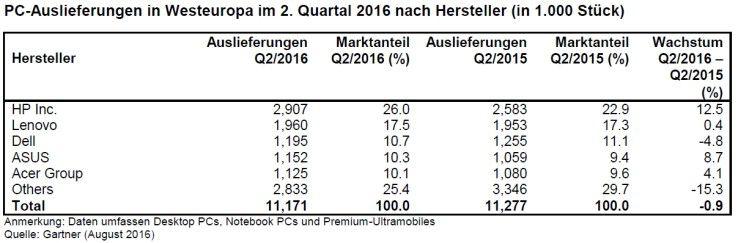 PC-Markt Westeuropa, zweites Quartal 2016