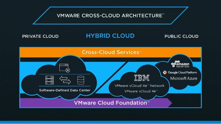 Die VMware Cross-Cloud Architecture im Detail.