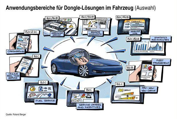 Bei Roland Berger sieht man für die Nachrüst-Dongle sehr viele Anwendungsbereiche.
