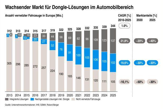 Dongle-Markt: Bis 2020, so die Prognose bei Roland Berger, werden in Europa über 90 Millionen Fahrzeuge über Nachrüstlösungen verfügen.