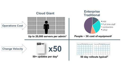 Die Cloud-Giganten agieren deutlich schneller und effizienter als durchschnittliche IT-Abteilungen: Sie kommen mit einem Administrator für bis zu 20.000 Server aus - und das selbst bei täglich über 50 Updates.