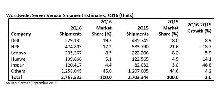 Gartner: Server-Stückzahlen im 2. Quartal 2016