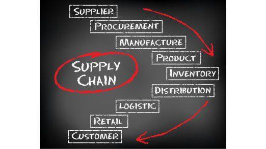 Die RIO-Plattform soll allen zur Vefügung stehen, die in die Supply Chain eingebunden sind. Teilnehmer sehen dabei immer nur aussschnittweise das, was für sie relevant ist.
