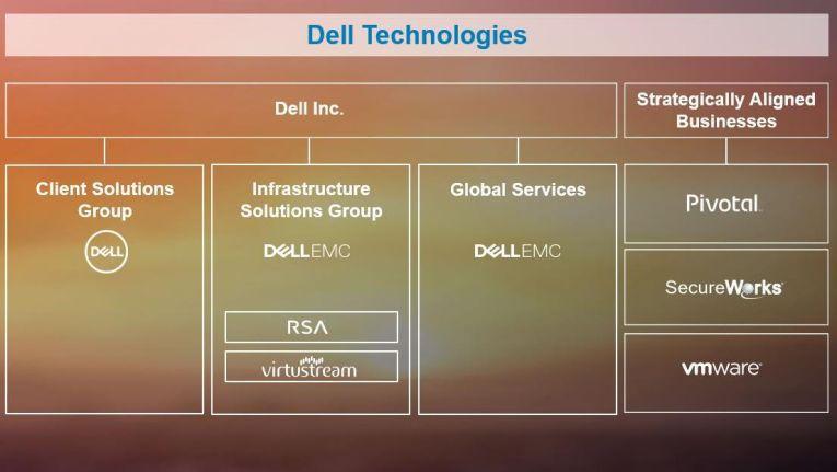 So hat sich Dell Technologies nach der Fusion mit EMC aufgestellt.