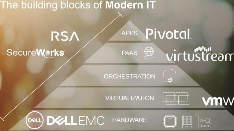 Wie die zahlreichen Produkte im Portfolio zusammenspielen sollen, illustriert Dell Technologies mit einer Pyramide, die an ähnliche Konstrukte anderer IT-Schwergewichte erinnert.