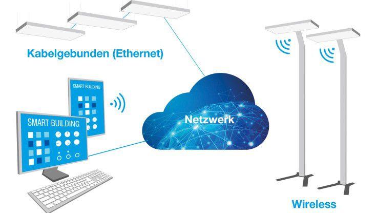 LED-Leuchten werden künftig, so die Idee von Tridonic, als IoT-Hubs fungieren.