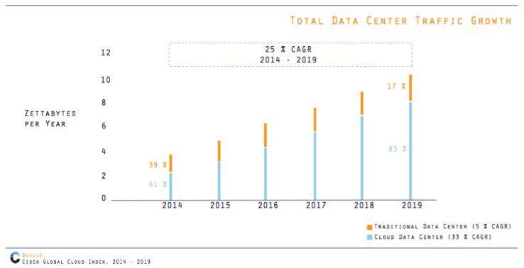 Wachstum des Datenverkehrs in den weltweiten Rechenzentren.