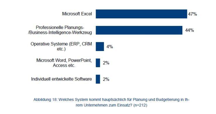 Excel bleibt das Planungs-Tool Nummer eins.