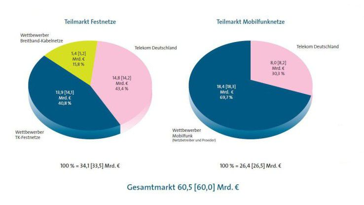 Platzhirsch im deutschen Festnetzmarkt ist die Telekom