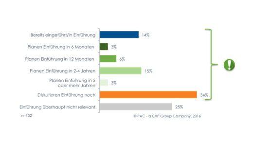 Ein Drittel der Anwenderunternehmen diskutiert noch, für ein weiteres Viertel ist S/4HANA derzeit kein Thema.