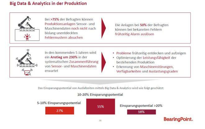 In der digitalen Produktion sind noch viele Big-Data- und Analytics?Potenziale ungenutzt.
