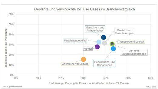 Maschinen- und Anlagenbauer liegen bei der IoT-Nutzung vorne.