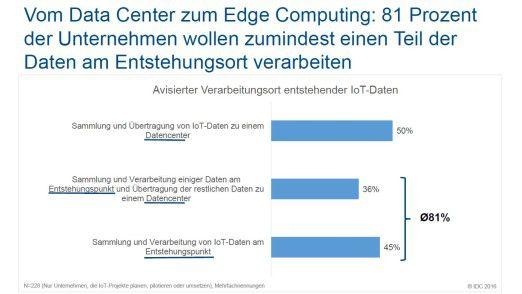 Mit IoT verlagert sich die Datenverarbeitung vom Data Center zum Edge Computing.
