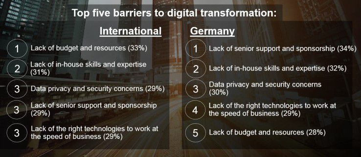 Die wichtigsten Hindernisse auf dem Weg zur digitalen Transformation.