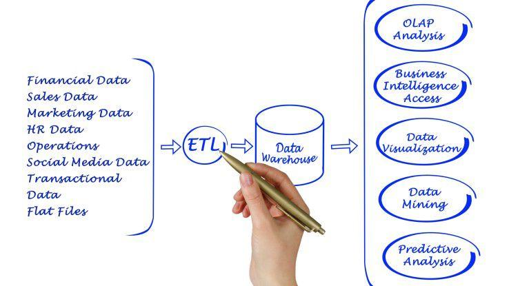 Durch die Anbindung der Personalmanagementsysteme an ein zentrales Data Warehouse (DWH) werden vergangenheitsbezogene Auswertung auch nach Austausch der Personalmanagement Software möglich.