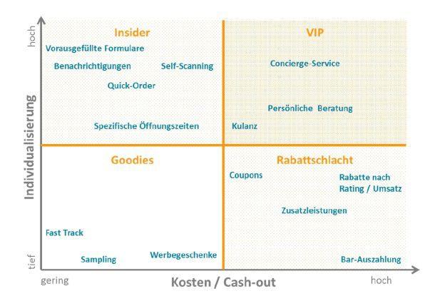 Kundenbindungswirksame Anreize finden sich ein erster Linie in den beiden oberen Quadranten.