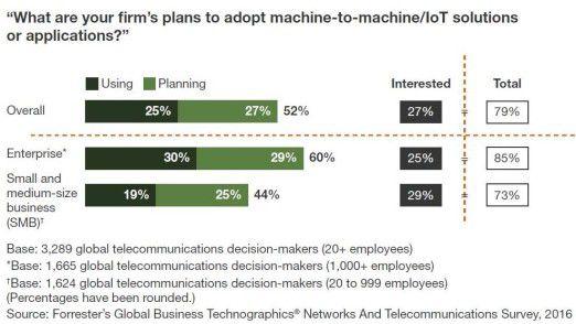 Forrester-Studie: Insbesondere große, weltweit agierende Unternehmen interessieren sich für IoT-Anwendungen.