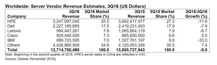 Gartner: Weltweiter Server-Umsatz im 3. Quartal 2016