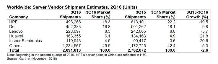 Gartner: Weltweite Server-Stückzahlen im 3. Quartal 2016