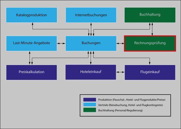 Abbildung 1: Der Bebauungsplan dient als Grundlage und Einordung aller Systeme wie der Rechnungsprüfung