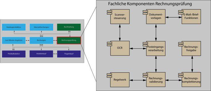 Abbildung 2: Der Bebauungsplan der Rechnungsprüfung wird mit einem fachlichen Komponentendiagramm weiter detailliert.