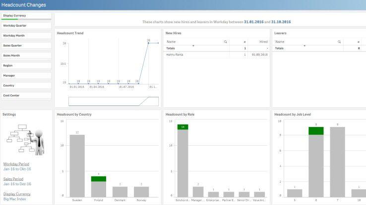 Dashboards helfen HR-Managern, wichtige Kennzahlen leichter zu visualisieren.