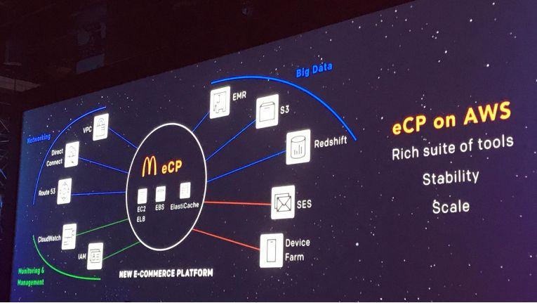 McDonalds präsentierte seine E-Commerce-Plattform in der Amazon-Cloud