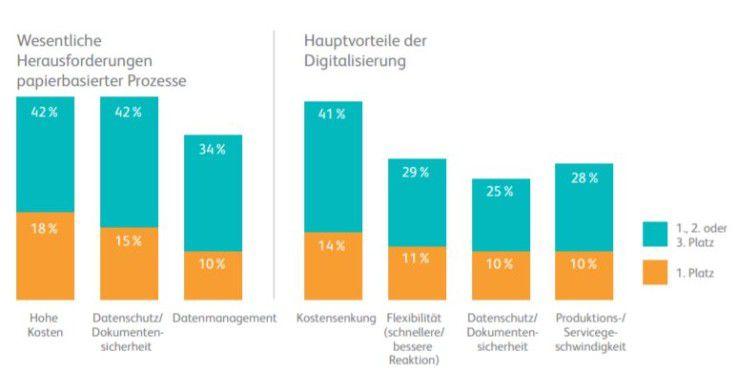 Antriebsfaktoren für die Digitalisierung