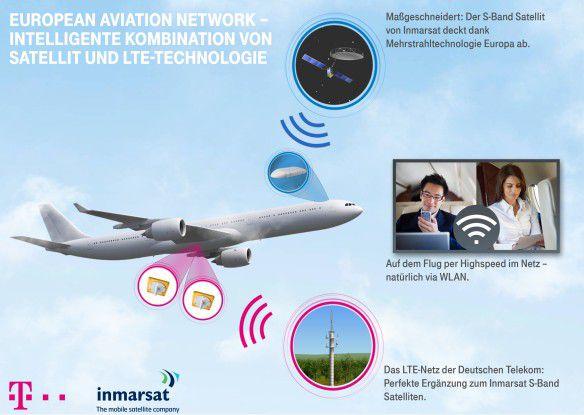 Per LTE und Satellit kommt das Internet in die Flieger.