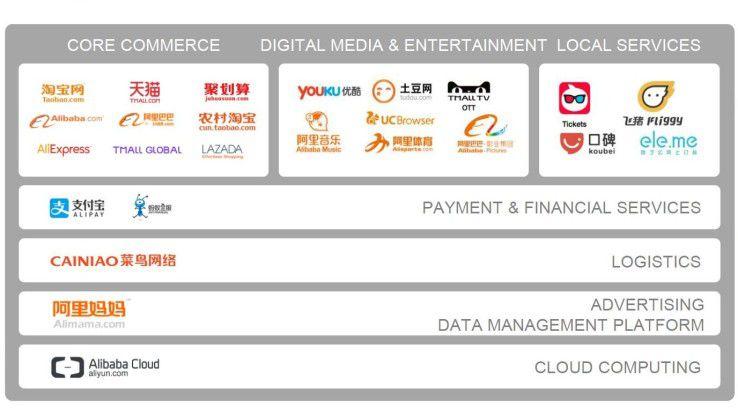 Alibaba Cloud ist nur eines der vielen Unternehmen der Alibaba Group.