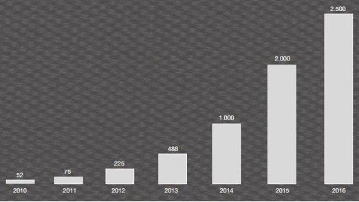 Weltweit gibt es derzeit rund 2500 CDOs, schätzt der internationale Verband CDO Club. Vor allem in englischsprachigen Ländern und in Skandinavien haben sich die Digitalchefs schnell verbreitet.