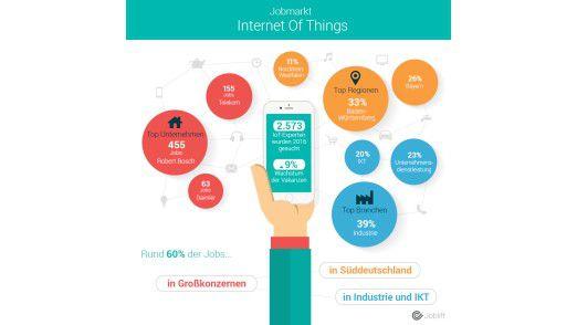 Bosch sucht 2016 die meisten Mitarbeiter mit IoT-Know-how.