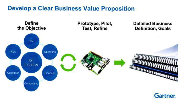 Eine IoT-Initiative muss sechs Aspekte berücksichtigen: - die Angebote an den Kunden, - das Betreibermodell, - den Business Case (Kostentransparenz), - die Aktivitäten der Konkurrenz, - die Bedürfnisse der Kunden - und die Risiken (zum Beispiel Fragen der Data Ownership).