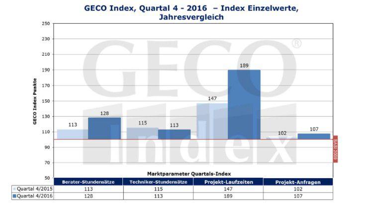 GECO Index, Quartal 4-2016 – Index Einzelwerte im Jahresvergleich