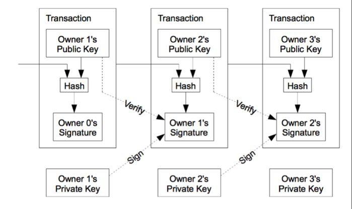 Bitcoin: A Peer-to-Peer Electronic Cash System, Satoshi Nakamoto