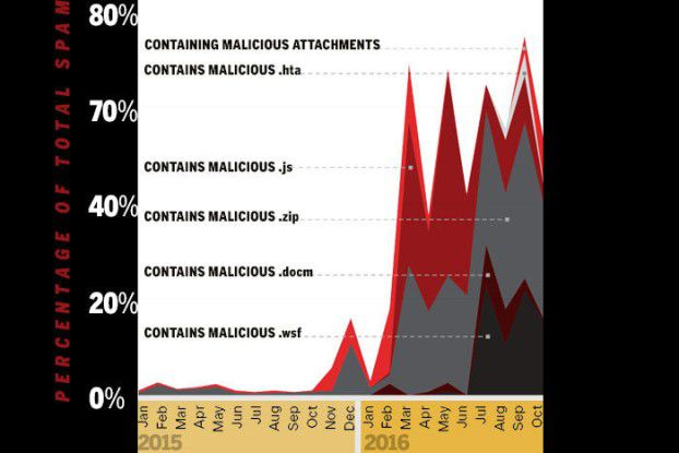 Das Spam-Aufkommen ist 2016 sprunghaft angestoegen. Dabei dienen Spam-Mails häufig als Schadcode-Wirt.