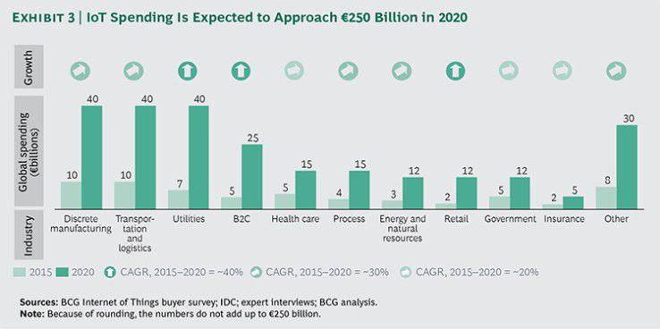 Drei Industrien steuern etwa die Hälfte zu den bis 2020 erwarteten IoT-Ausgaben bei.