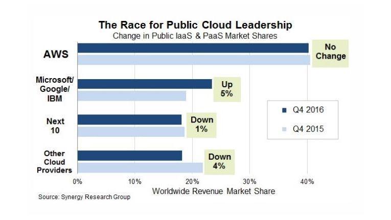 AWS hält seinen Marktanteil von 40 Prozent. Das Wachstum der drei Verfolger geht zu Lasten kleinerer Cloud-Provider.
