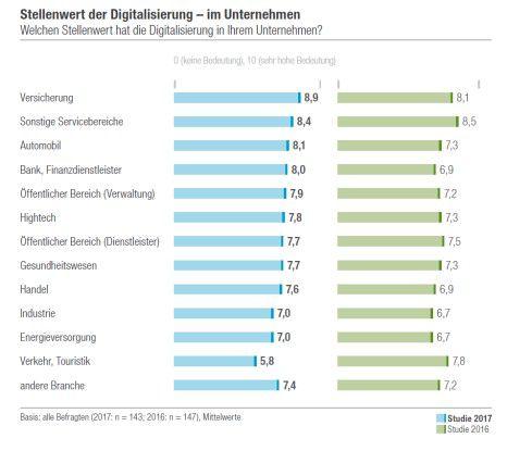 Stellenwert der Digitalisierung nach Branchen