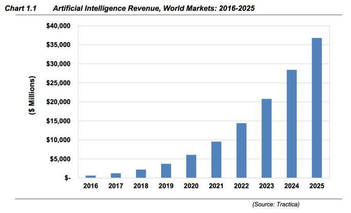 Artificial-Intelligence-Umsatz weltweit, 2016-2025