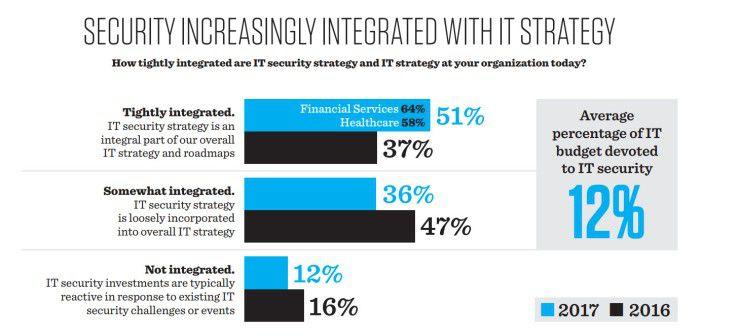 Die IT-Security-Strategie wird zu einem Bestandteil der übergeordneten IT-Strategie. Zwölf Prozent der IT-Budgets fließen in die Cybersecurity.