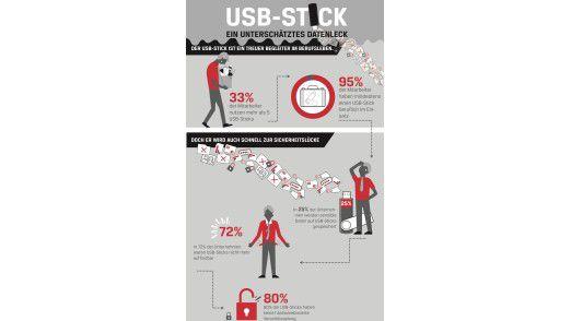 USB-Sticks: Universelle Medien zur Speicherung und zum Transport von Daten, die aber schnell zur Gefahr werden können, wie eine Studie von Kingston Technology zeigt. (Quelle: Kingston Technology)