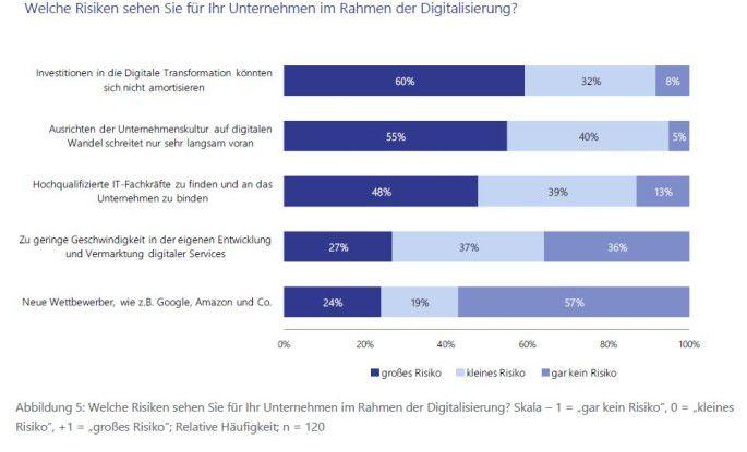 Digitalisierung muss sich rechnen - das größte Risiko ist, dass sich die Investitionen nicht amortisieren.