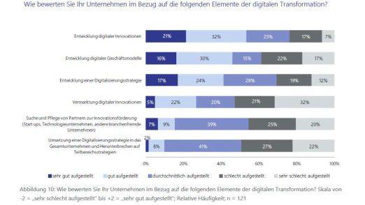 Digitalisierung in Deutschland: Wie Lünendonk gerade in einer Studie feststellte, sehen deutsche Führungskräfte im eigenen Laden noch erheblichen Nachholbedarf bei diesem Thema.
