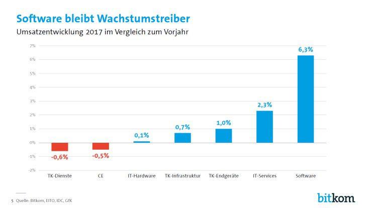 Die einzelnen Segmente des deutschen ITK-Markts entwickeln sich sehr unterschiedlich.
