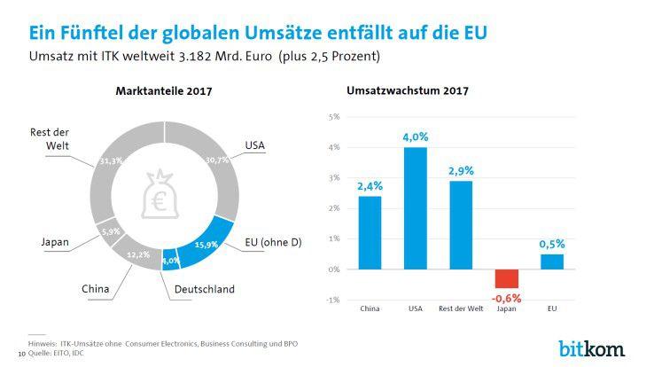 Andere ITK-Märkte wachsen zum Teil deutlich schneller als der deutsche Markt. China soll 2017 um 2,4 Prozent zulegen, die USA sogar um 4,0 Prozent.