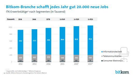 21.000 neue Stellen sollen in diesem Jahr in der deutschen ITK-Branche neu dazukommen.