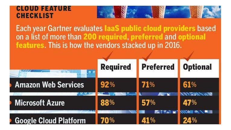 Gartner verglich die führenden Public-Cloud-Anbieter im Segment IaaS anhand von 234 Kriterien.