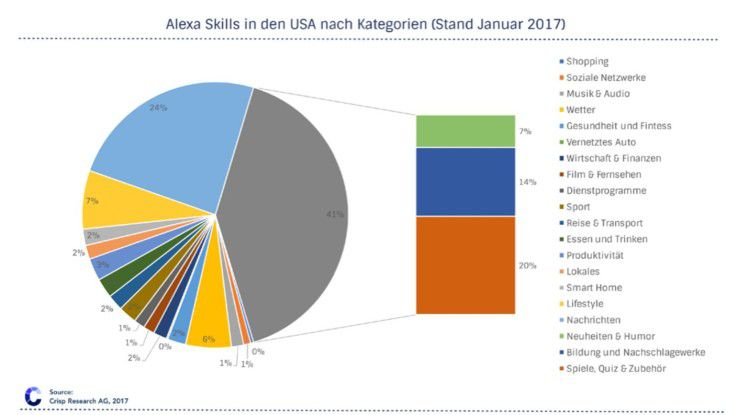 Alexa Skills USA