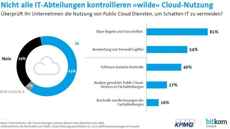 Cloud Monitor Schatten IT